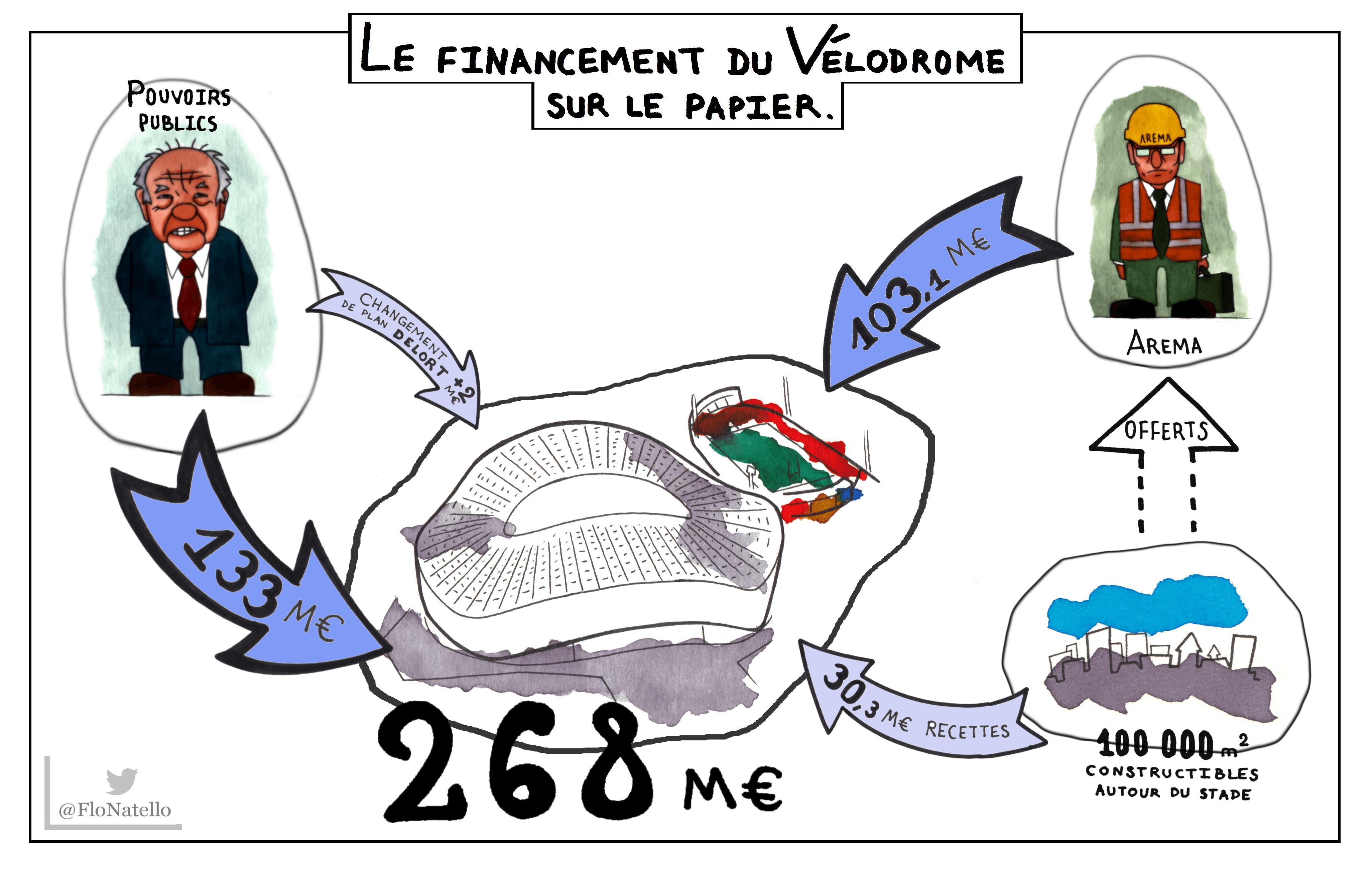 schéma Vélodrome 001